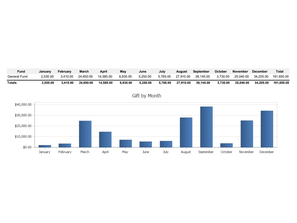 Gifts by Month