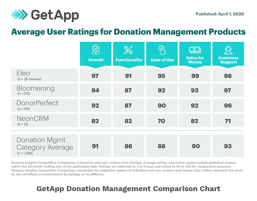 GetApp Donation Comparison Chart 2020