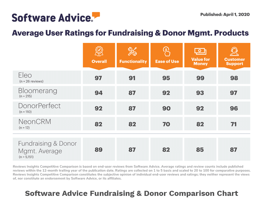 Sofware Advice Fundraising Comparison Chart 2020