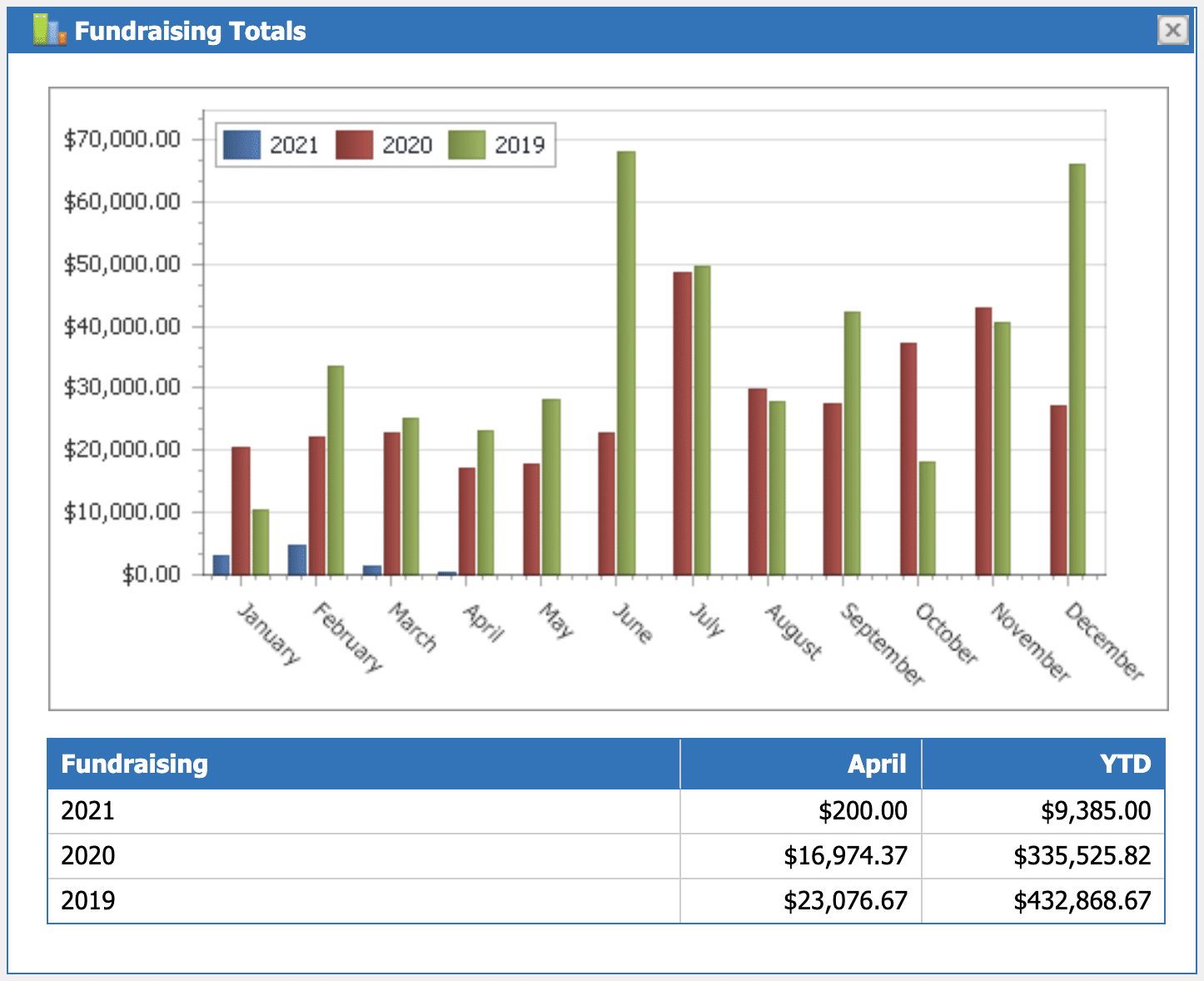 fundraising totals